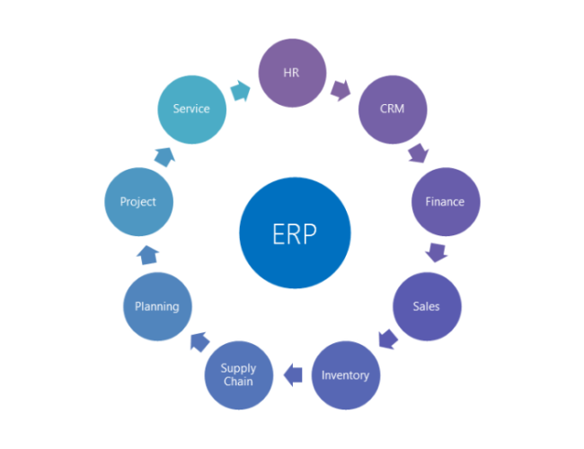 Vyvin ERP Solutions for Small Business